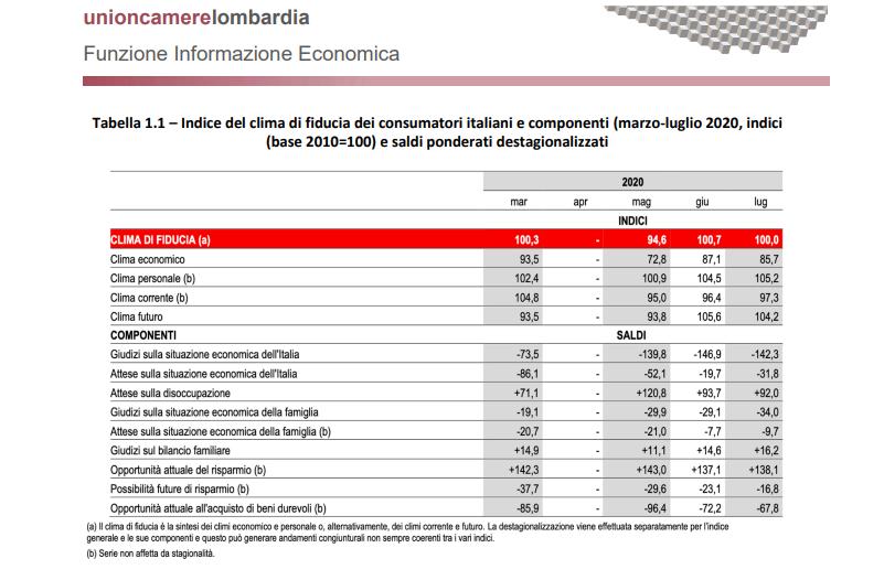 Fiducia consumatori italiani focus imprese 2020