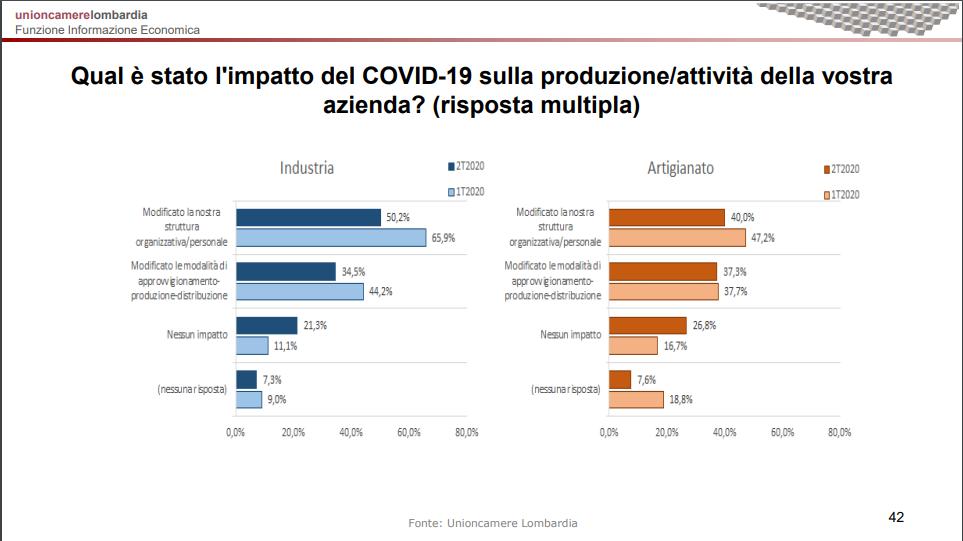 impatto covid industria-artigianato focus imprese 2020